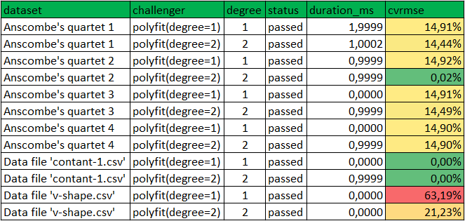 Data science benchmark - pytest_patterns